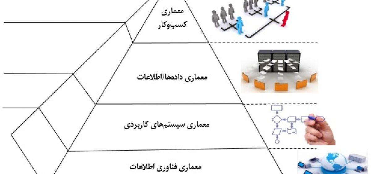 معماری سازمانی