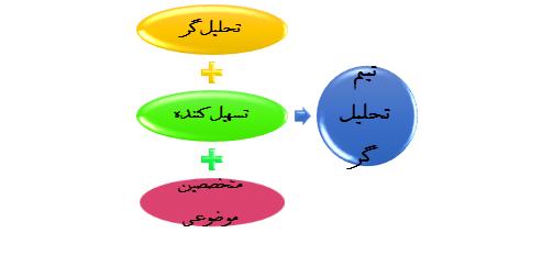 نقش های درگیر در تجزیه و تحلیل فرآیند